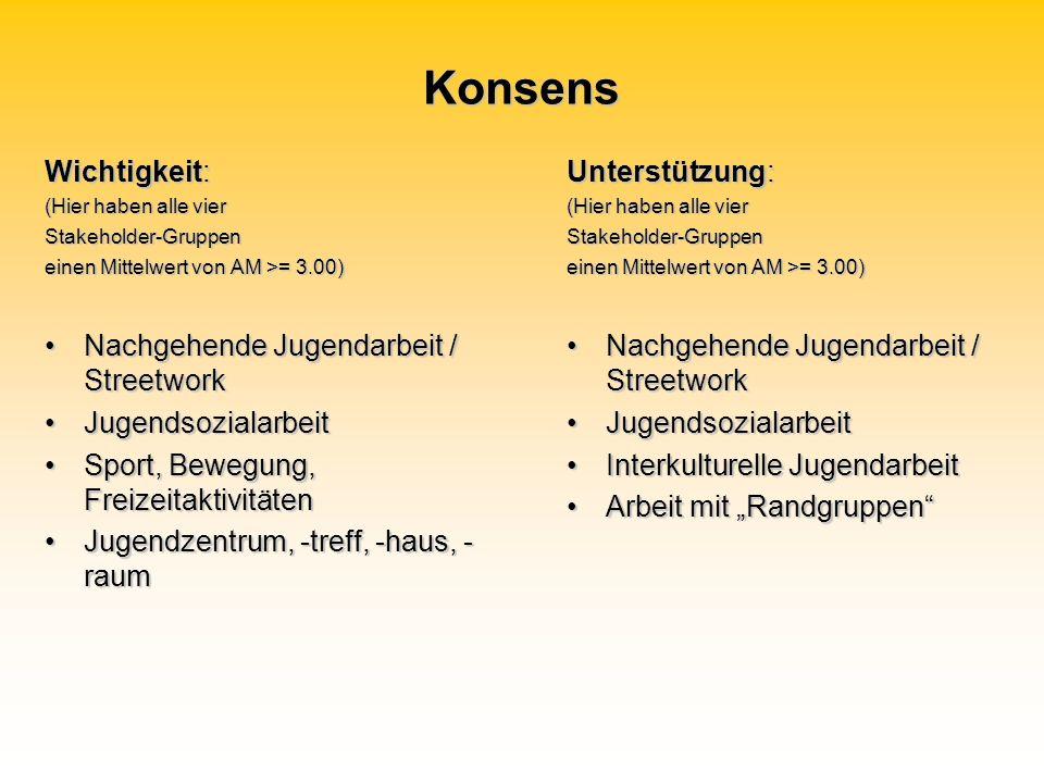 Konsens Wichtigkeit: (Hier haben alle vier Stakeholder-Gruppen einen Mittelwert von AM >= 3.00) Nachgehende Jugendarbeit / StreetworkNachgehende Jugen