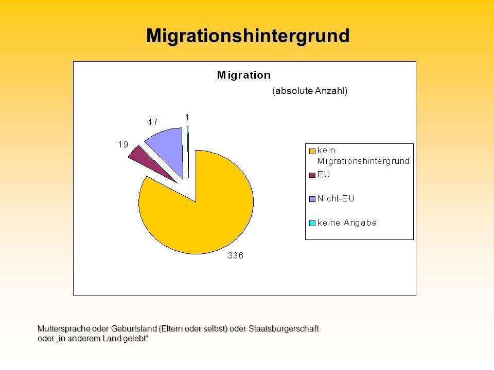 Migrationshintergrund Muttersprache oder Geburtsland (Eltern oder selbst) oder Staatsbürgerschaft oder in anderem Land gelebt (absolute Anzahl)