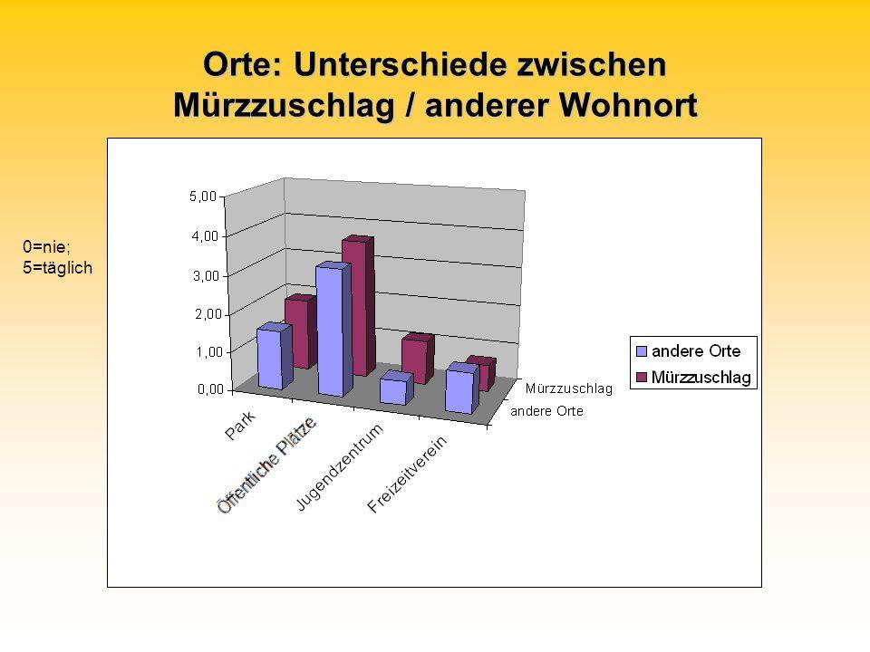 Orte: Unterschiede zwischen Mürzzuschlag / anderer Wohnort 0=nie; 5=täglich