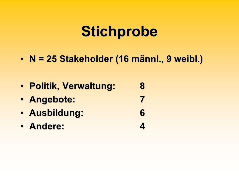 Stichprobe N = 25 Stakeholder (16 männl., 9 weibl.)N = 25 Stakeholder (16 männl., 9 weibl.) Politik, Verwaltung: 8Politik, Verwaltung: 8 Angebote:7Ang