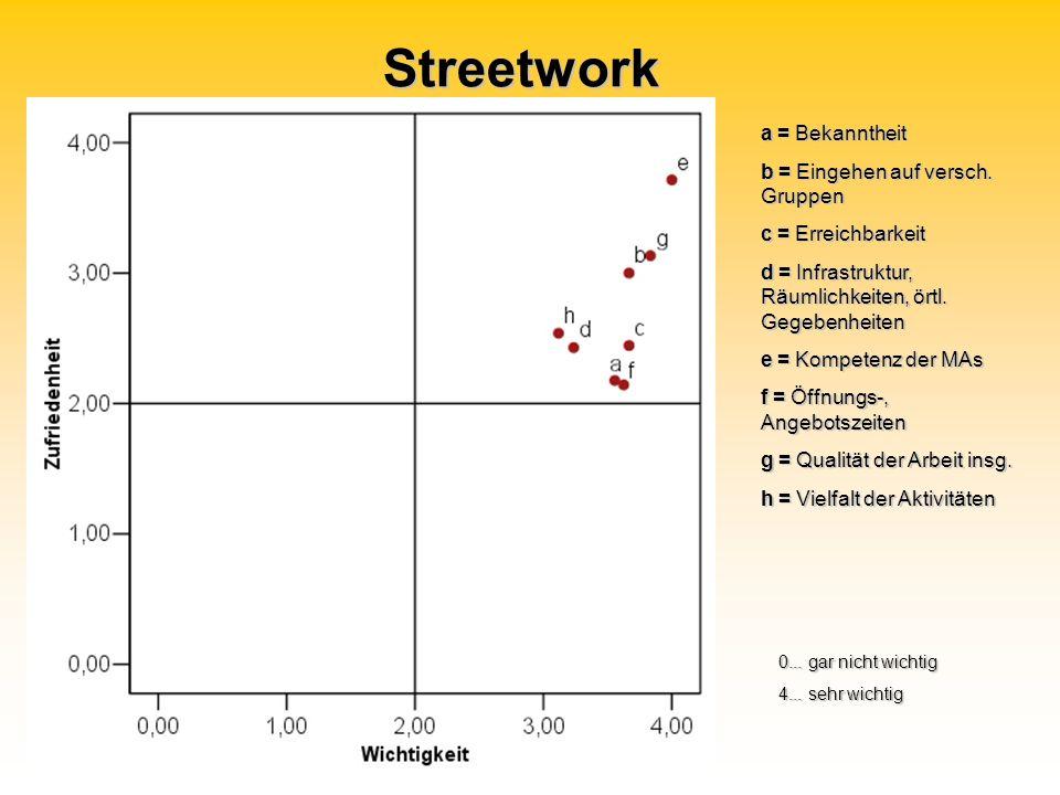 Streetwork a = Bekanntheit b = Eingehen auf versch. Gruppen c = Erreichbarkeit d = Infrastruktur, Räumlichkeiten, örtl. Gegebenheiten e = Kompetenz de