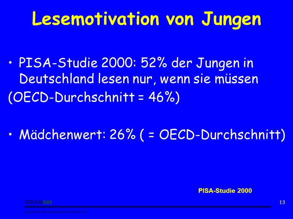 MANNdat geschlechterpolitische Initiative e.V. 13 Lesemotivation von Jungen PISA-Studie 2000: 52% der Jungen in Deutschland lesen nur, wenn sie müssen