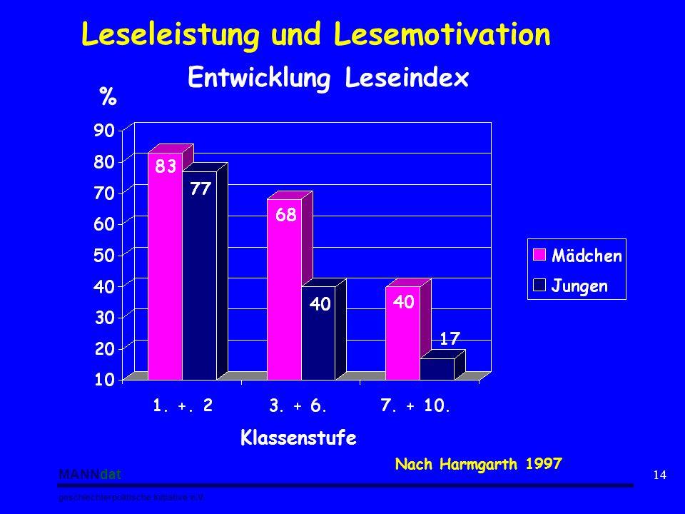 MANNdat geschlechterpolitische Initiative e.V. 14 Entwicklung Leseindex Klassenstufe % Nach Harmgarth 1997 Leseleistung und Lesemotivation