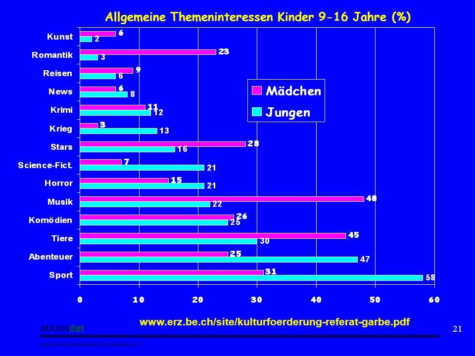 MANNdat geschlechterpolitische Initiative e.V. 21 www.erz.be.ch/site/kulturfoerderung-referat-garbe.pdf Allgemeine Themeninteressen Kinder 9-16 Jahre