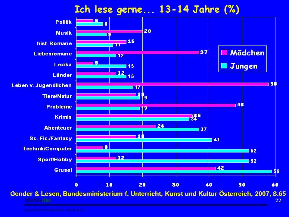 MANNdat geschlechterpolitische Initiative e.V. 22 Gender & Lesen, Bundesministerium f. Unterricht, Kunst und Kultur Österreich, 2007, S.65 Ich lese ge