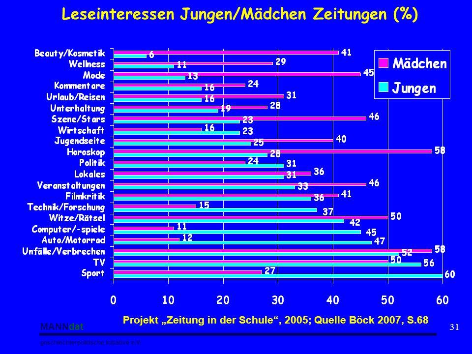 MANNdat geschlechterpolitische Initiative e.V. 31 Leseinteressen Jungen/Mädchen Zeitungen (%) Projekt Zeitung in der Schule, 2005; Quelle Böck 2007, S