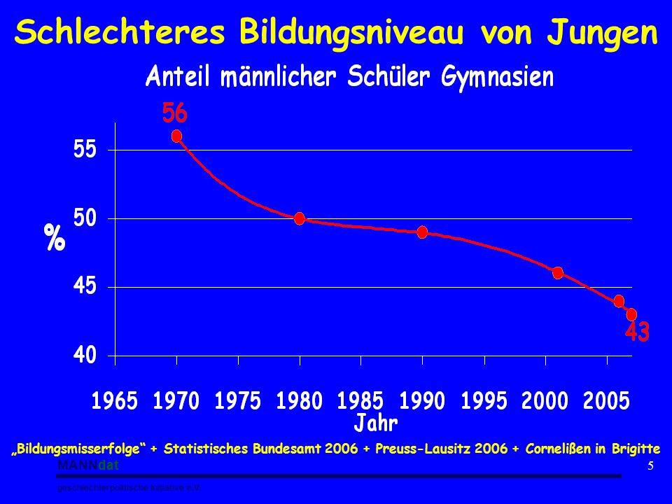 MANNdat geschlechterpolitische Initiative e.V. 5 Schlechteres Bildungsniveau von Jungen Bildungsmisserfolge + Statistisches Bundesamt 2006 + Preuss-La