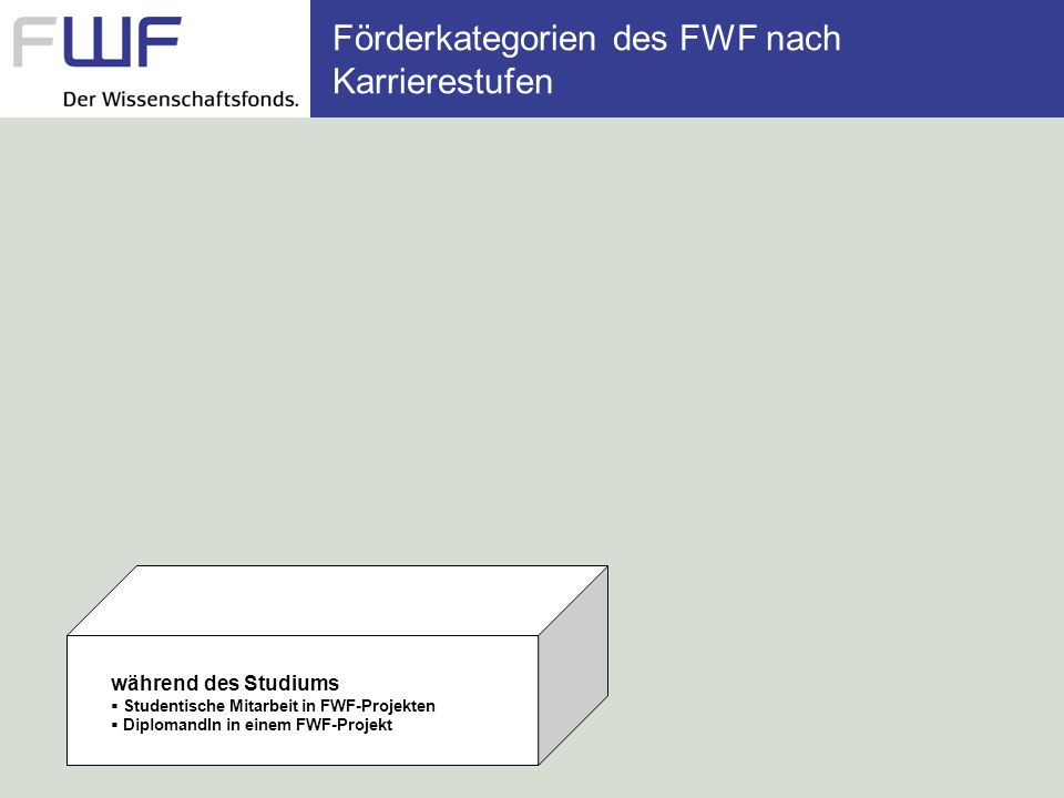 Förderkategorien des FWF nach Karrierestufen während des Studiums Studentische Mitarbeit in FWF-Projekten DiplomandIn in einem FWF-Projekt während der Dissertation DoktorandIn in einem FWF-Projekt DoktorandIn in einem FWF-Doktoratskolleg