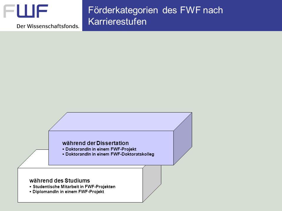 Förderkategorien des FWF nach Karrierestufen während des Studiums Studentische Mitarbeit in FWF-Projekten DiplomandIn in einem FWF-Projekt während der Dissertation DoktorandIn in einem FWF-Projekt DoktorandIn in einem FWF-Doktoratskolleg nach der Dissertation Postdoc in einem FWF-Projekt Erwin-Schrödinger-Auslandsstipendium Hertha-Firnberg-Programm SelbstantragstellerIn Einzelprojekt