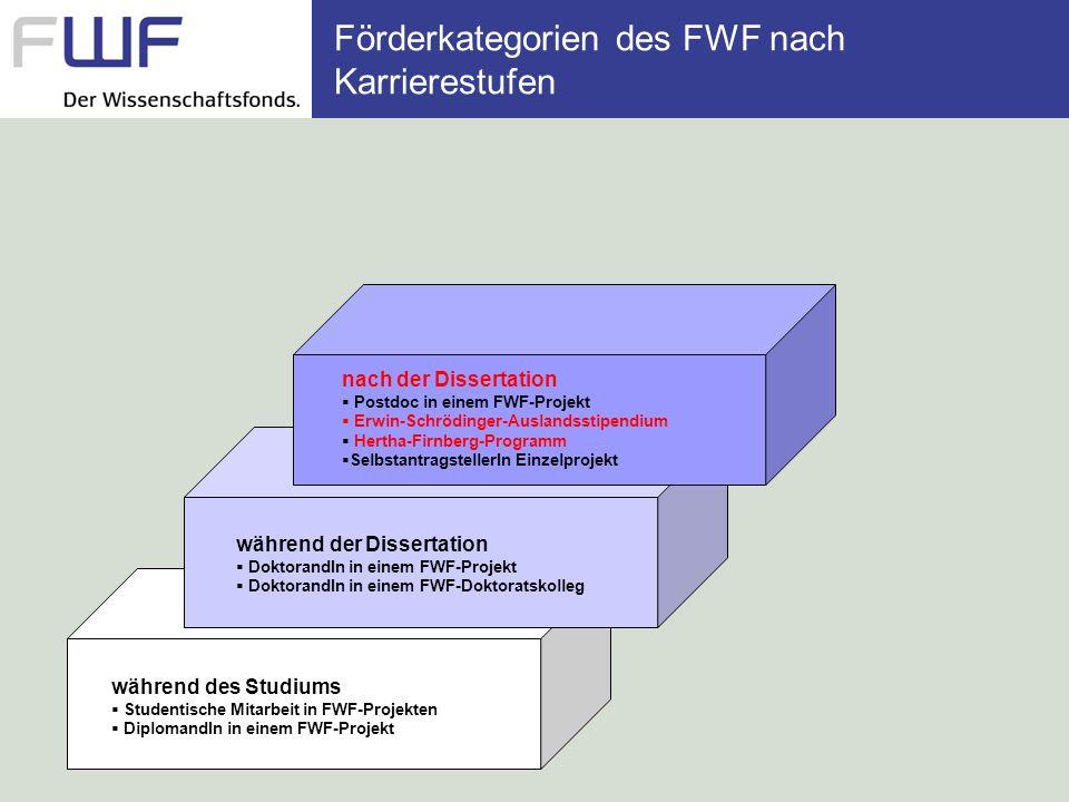 Förderkategorien des FWF nach Karrierestufen während des Studiums Studentische Mitarbeit in FWF-Projekten DiplomandIn in einem FWF-Projekt während der Dissertation DoktorandIn in einem FWF-Projekt DoktorandIn in einem FWF-Doktoratskolleg nach der Dissertation Postdoc in einem FWF-Projekt Erwin-Schrödinger-Auslandsstipendium Hertha-Firnberg-Programm SelbstantragstellerIn Einzelprojekt mit Postdoc-Erfahrung SelbstantragstellerIn Einzelprojekt Elise-Richter-Programm START-Programm