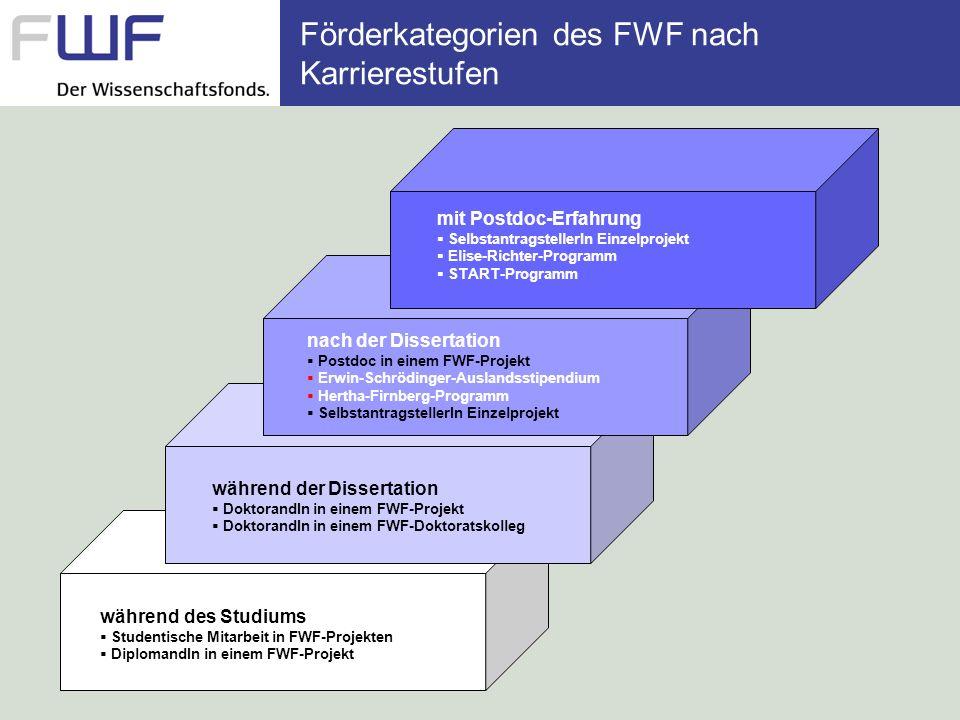 Förderkategorien des FWF nach Karrierestufen während des Studiums Studentische Mitarbeit in FWF-Projekten DiplomandIn in einem FWF-Projekt während der