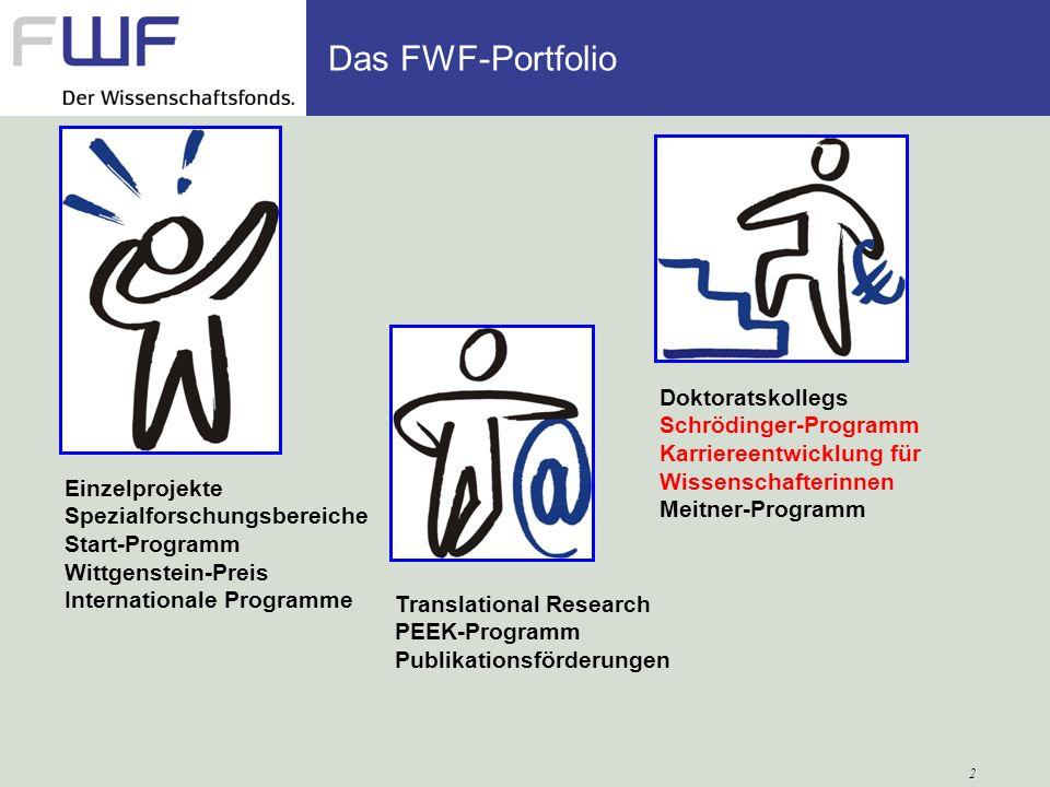 Die Grundsätze des FWF Exzellenz und Wettbewerb Unabhängigkeit Internationalität Gleichbehandlung aller Wissenschaften Transparenz und Fairness Gendermainstreaming Chancengleichheit Ethische Standards Striktes bottom-up, keine Themenvorgabe Qualität nach internationalen Standards Handlungsprinzip auf allen Ebenen: Design, Entscheidung, Sekretariat FWF GrundsätzeHandlungsprinzipien