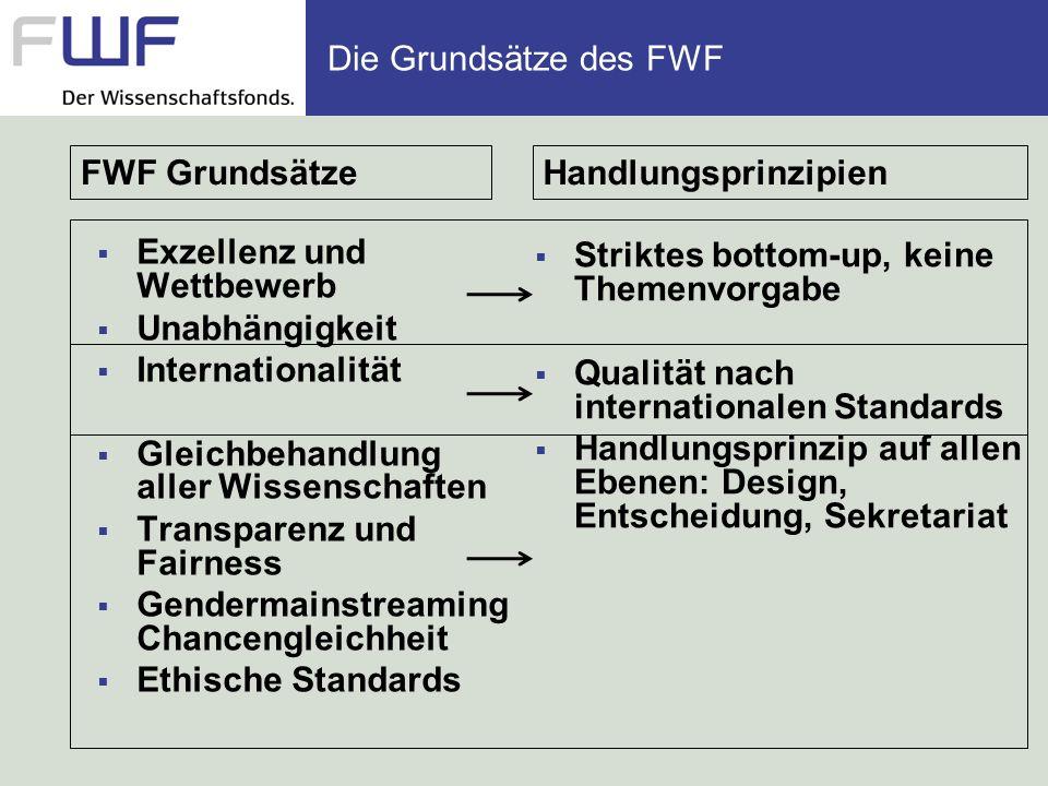 Kurzübersicht der FWF-Verfahren ( Antragsberechtigung (1) drei Jahre in Österreich (außer START- Programm) + (2) einige intern.