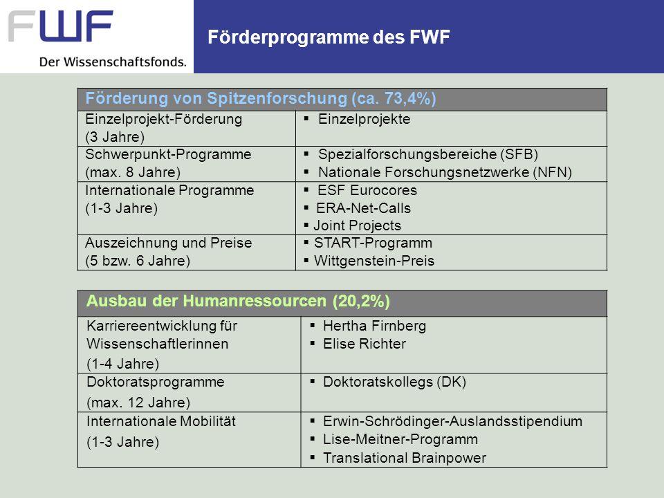 Förderprogramme des FWF Ausbau der Humanressourcen (20,2%) Karriereentwicklung für Wissenschaftlerinnen (1-4 Jahre) Hertha Firnberg Elise Richter Dokt