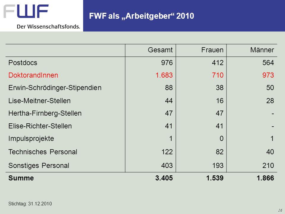 FWF als Arbeitgeber 2010 GesamtFrauenMänner Postdocs976412564 DoktorandInnen1.683710973 Erwin-Schrödinger-Stipendien883850 Lise-Meitner-Stellen441628