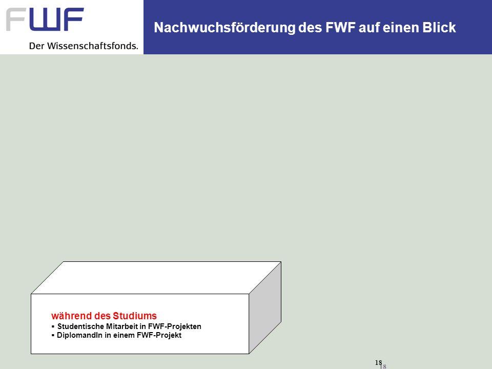 18 Nachwuchsförderung des FWF auf einen Blick während des Studiums Studentische Mitarbeit in FWF-Projekten DiplomandIn in einem FWF-Projekt
