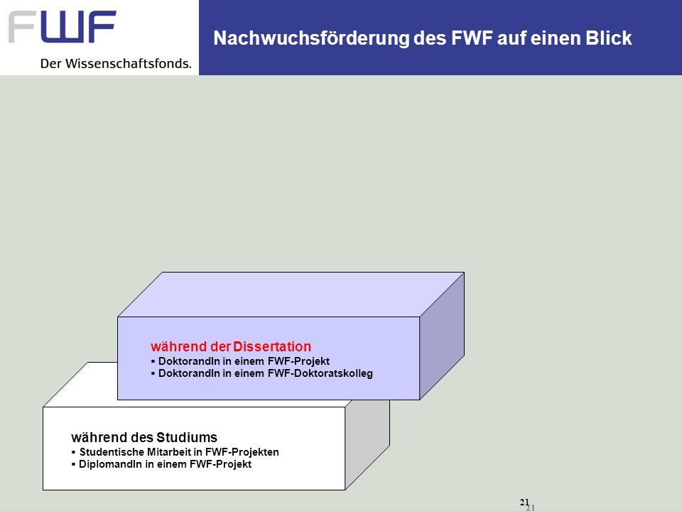 21 Nachwuchsförderung des FWF auf einen Blick während des Studiums Studentische Mitarbeit in FWF-Projekten DiplomandIn in einem FWF-Projekt während de