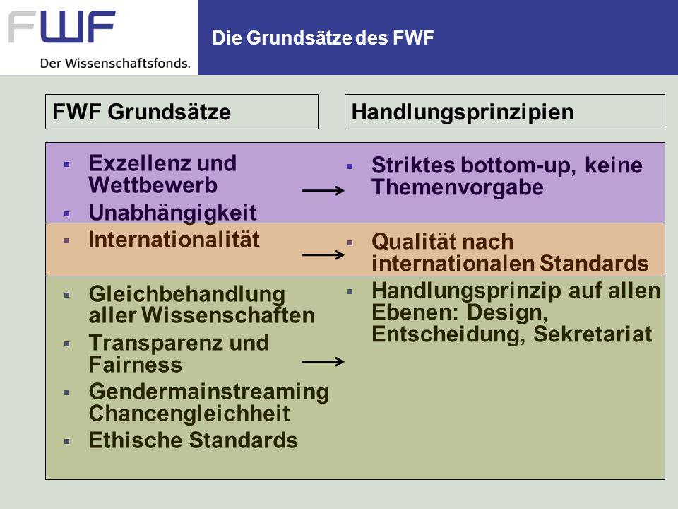 Die Grundsätze des FWF Exzellenz und Wettbewerb Unabhängigkeit Internationalität Gleichbehandlung aller Wissenschaften Transparenz und Fairness Gender