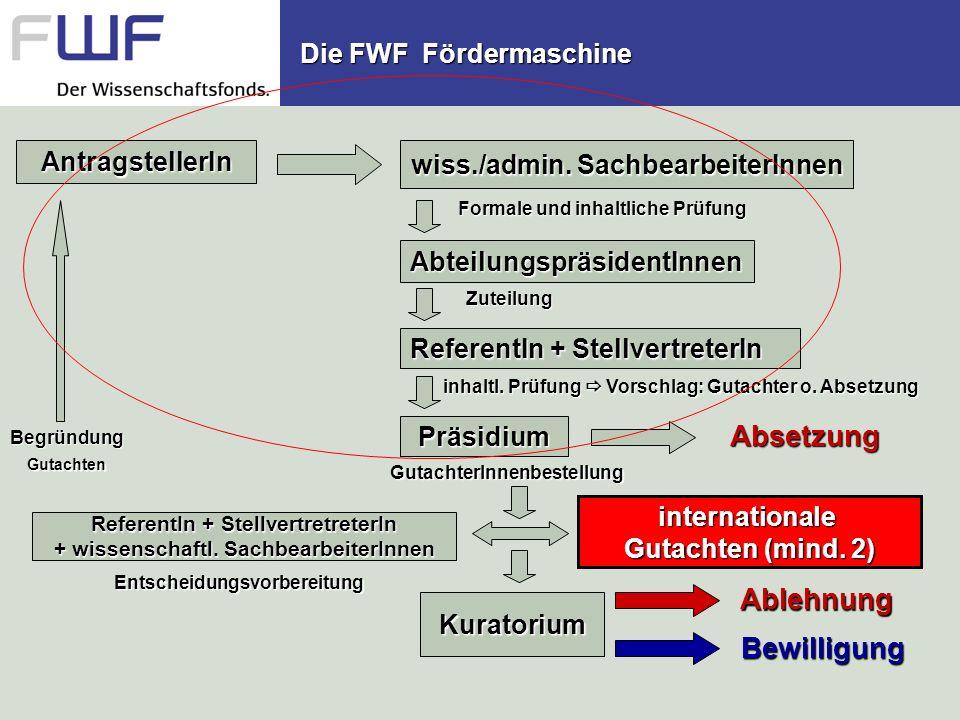 Die FWF Fördermaschine wiss./admin. SachbearbeiterInnen AbteilungspräsidentInnen ReferentIn + StellvertreterIn Präsidium ReferentIn + Stellvertretrete