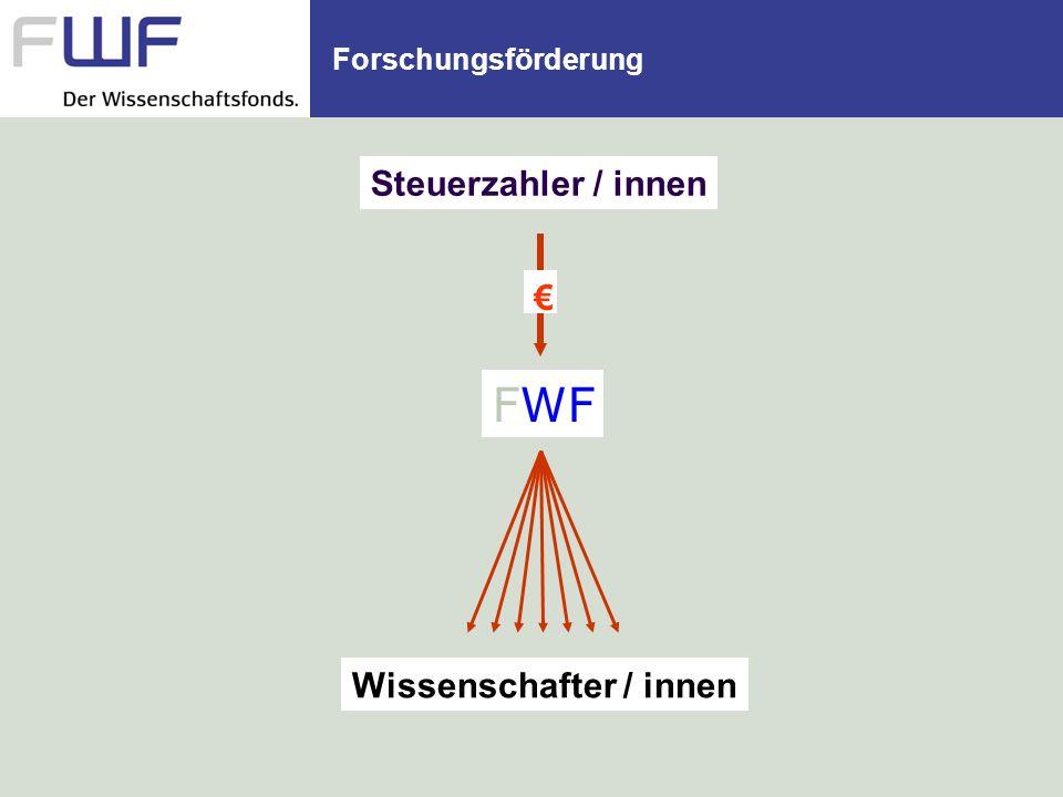 Nachwuchsförderung des FWF auf einen Blick FWF Projektdatenbank / ausgewähltes DK