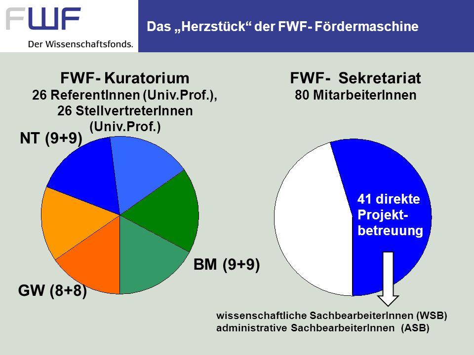 Das Herzstück der FWF- Fördermaschine FWF- Sekretariat 80 MitarbeiterInnen FWF- Kuratorium 26 ReferentInnen (Univ.Prof.), 26 StellvertreterInnen (Univ