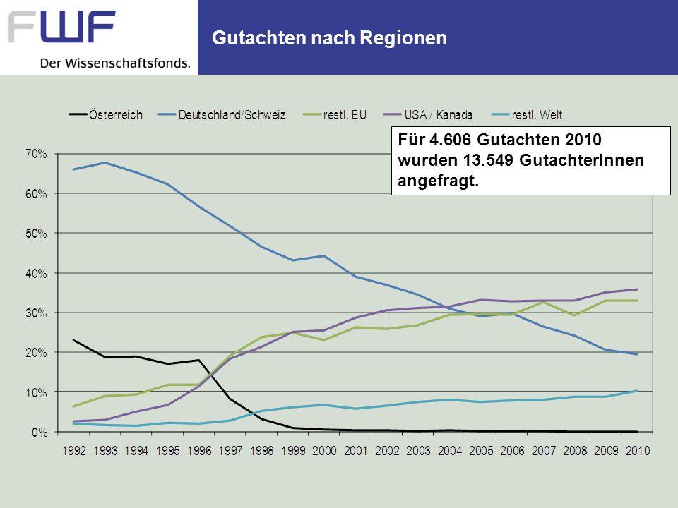 Gutachten nach Regionen Für 4.606 Gutachten 2010 wurden 13.549 GutachterInnen angefragt.