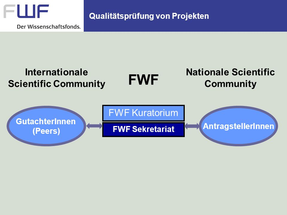 Qualitätsprüfung von Projekten FWF Kuratorium FWF Sekretariat GutachterInnen (Peers) AntragstellerInnen FWF Internationale Scientific Community Nationale Scientific Community