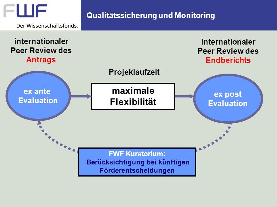 Qualitätssicherung und Monitoring ex ante Evaluation maximale Flexibilität Projeklaufzeit ex post Evaluation internationaler Peer Review des Endberich