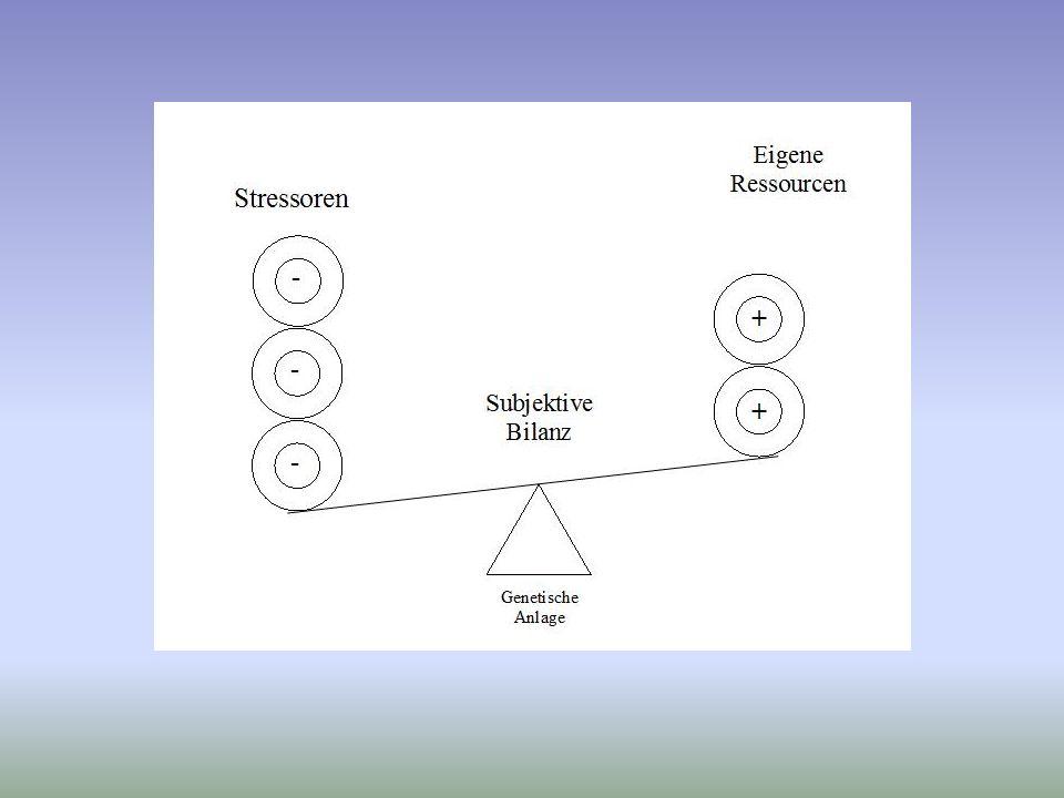 Das Salutogenese-Konzept Wissenschaft von der Gesundheitserzeugung betrachtet Gesundheit als Kontinuum betont den Balance- Akt von Gesundheit fragt nach Ressourcen und Kohärenz-Sinn