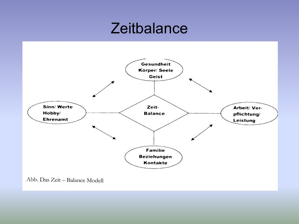 Zeitbalance