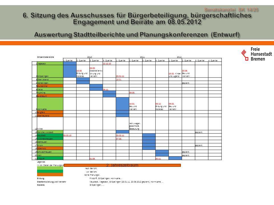 Ortsamtsbereiche201020112012 1. Quartal2. Quartal3.