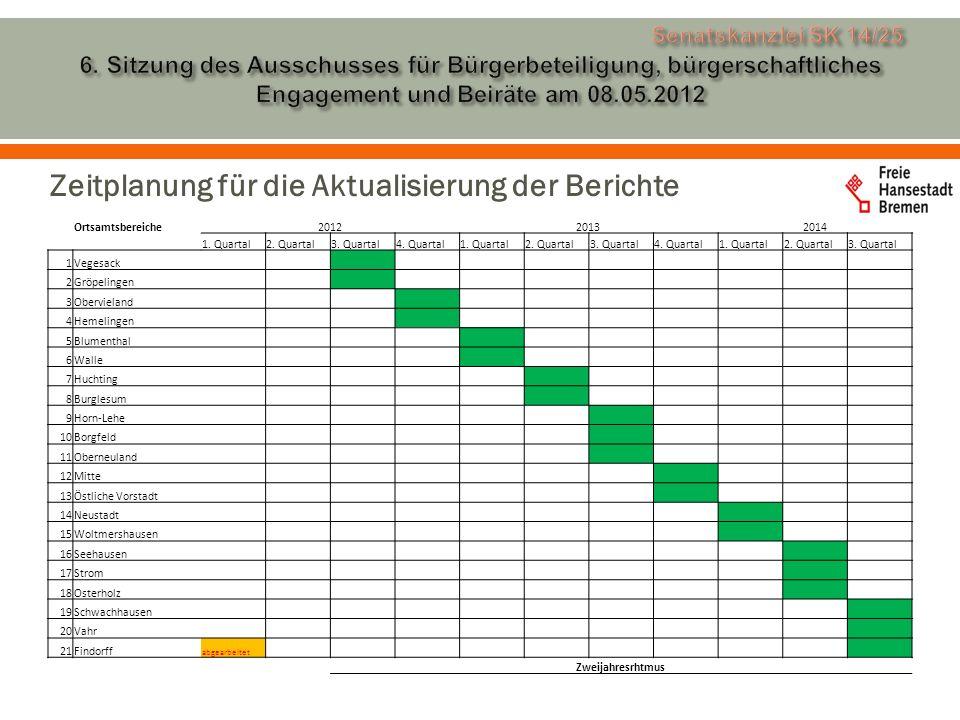 Zeitplanung für die Aktualisierung der Berichte Ortsamtsbereiche201220132014 1.