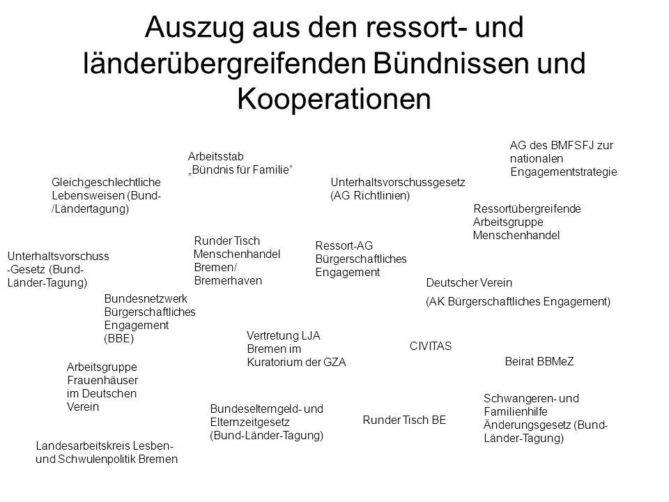 Auszug aus den ressort- und länderübergreifenden Bündnissen und Kooperationen Ressortübergreifende Arbeitsgruppe Menschenhandel Unterhaltsvorschuss -G