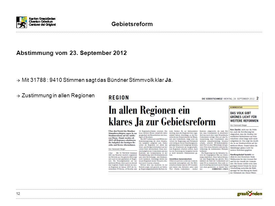 12 Abstimmung vom 23. September 2012 Mit 31788 : 9410 Stimmen sagt das Bündner Stimmvolk klar Ja. Zustimmung in allen Regionen Gebietsreform