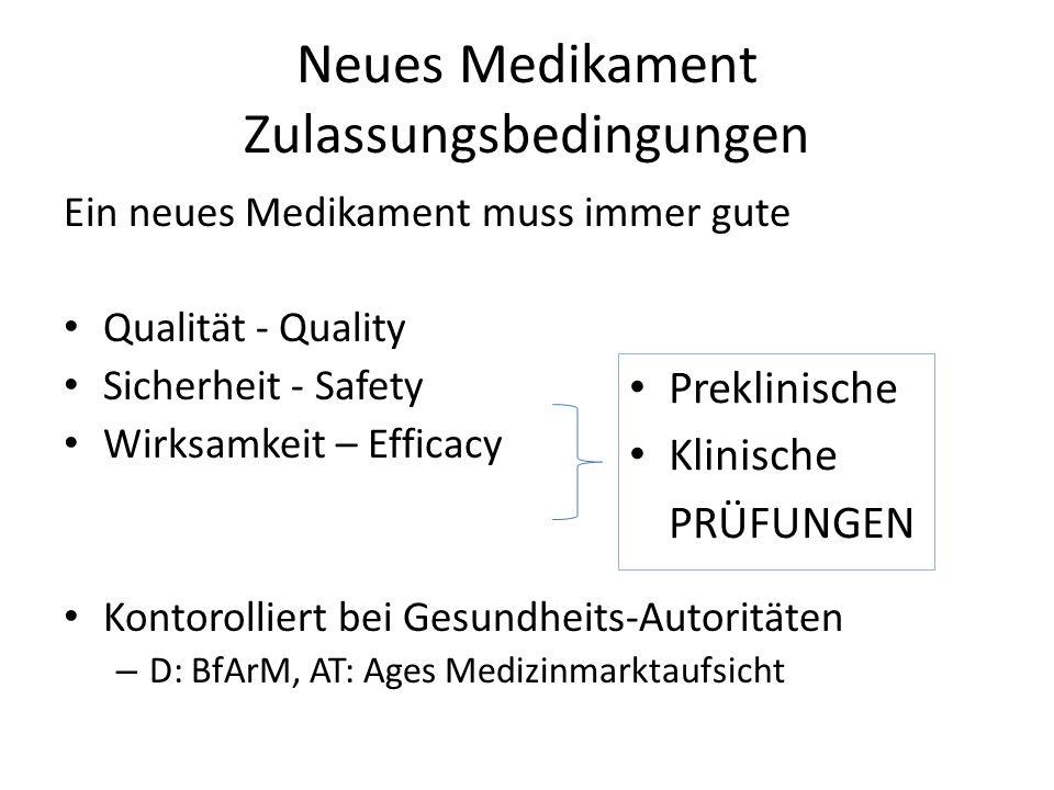 Neues Medikament Zulassungsbedingungen Ein neues Medikament muss immer gute Qualität - Quality Sicherheit - Safety Wirksamkeit – Efficacy Kontorolliert bei Gesundheits-Autoritäten – D: BfArM, AT: Ages Medizinmarktaufsicht Preklinische Klinische PRÜFUNGEN
