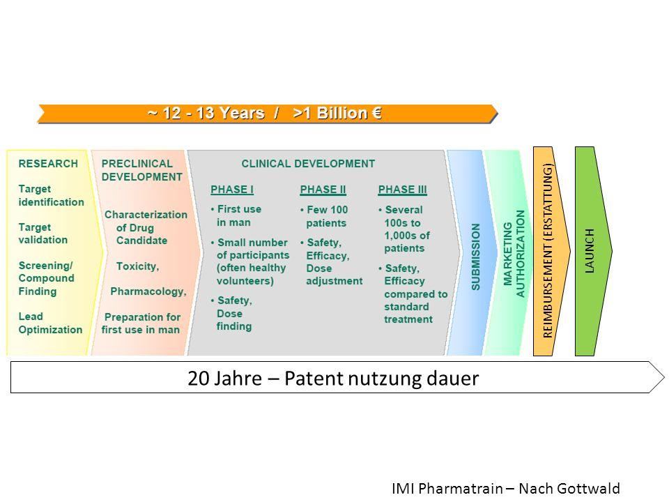 REIMBURSEMENT (ERSTATTUNG) LAUNCH 20 Jahre – Patent nutzung dauer IMI Pharmatrain – Nach Gottwald
