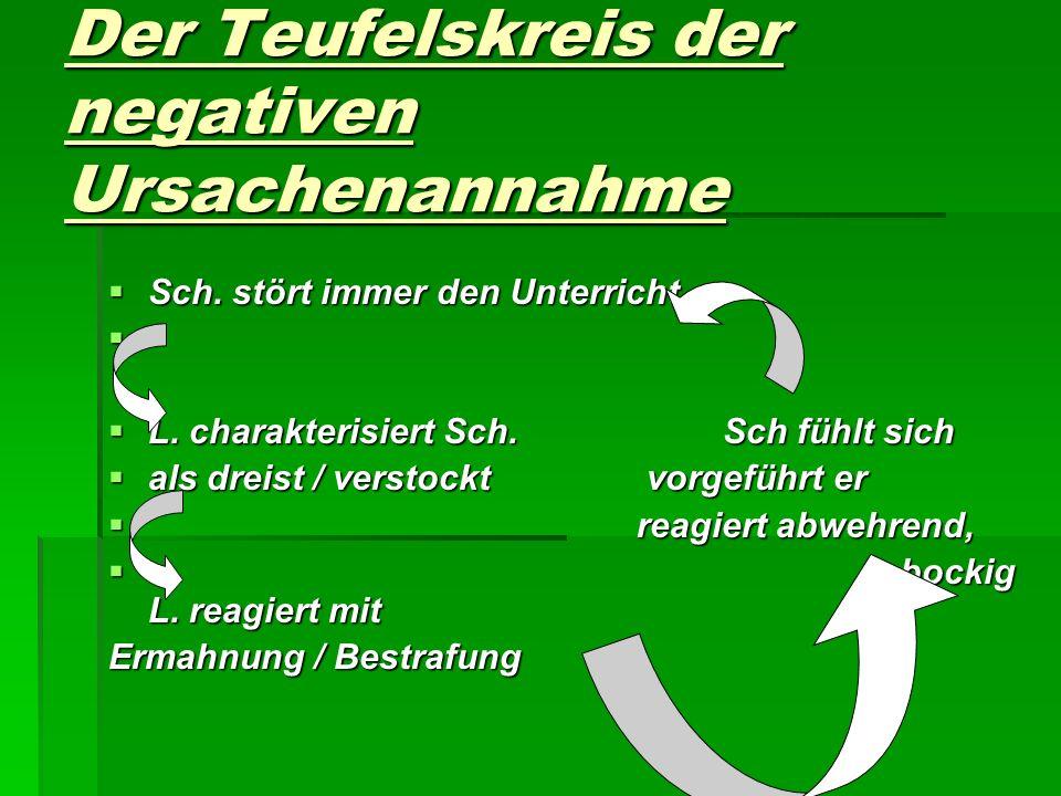 Der Teufelskreis der negativen Ursachenannahme Sch. stört immer den Unterricht Sch. stört immer den Unterricht L. charakterisiert Sch. Sch fühlt sich