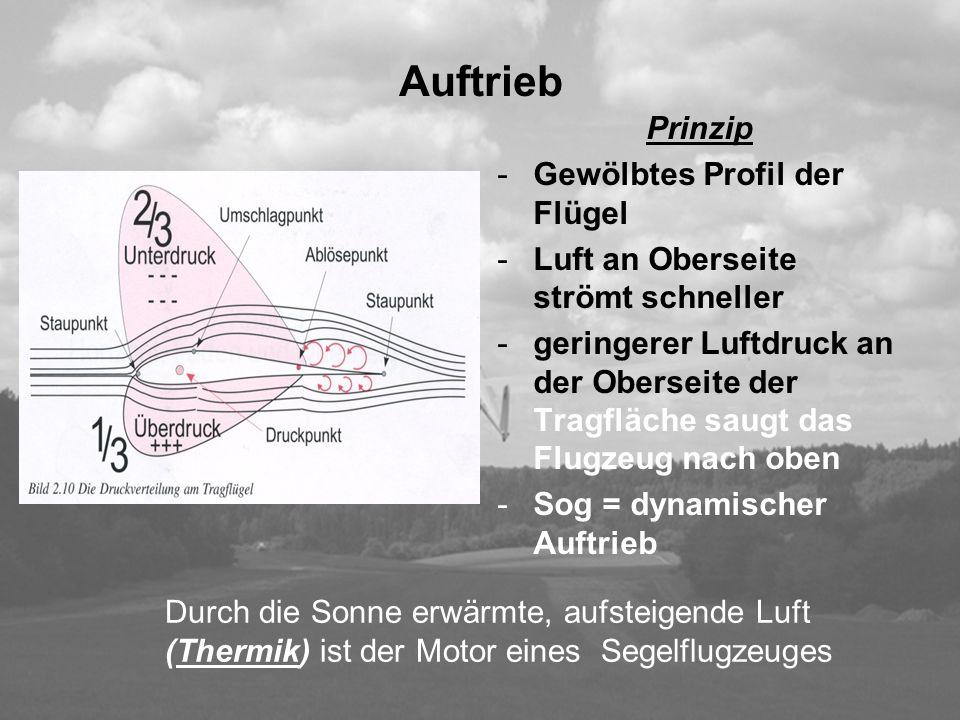Auftrieb Prinzip -Gewölbtes Profil der Flügel -Luft an Oberseite strömt schneller -geringerer Luftdruck an der Oberseite der Tragfläche saugt das Flug