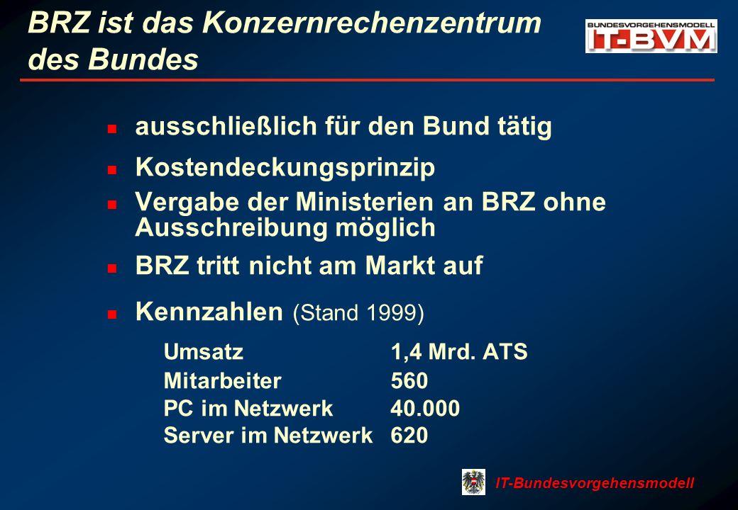 IT-Bundesvorgehensmodell BRZ ist das Konzernrechenzentrum des Bundes ausschließlich für den Bund tätig Kostendeckungsprinzip Vergabe der Ministerien an BRZ ohne Ausschreibung möglich BRZ tritt nicht am Markt auf Kennzahlen (Stand 1999) Umsatz1,4 Mrd.