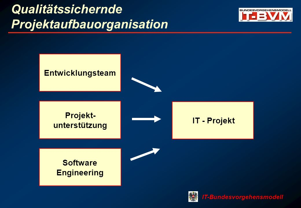 IT-Bundesvorgehensmodell Qualitätssichernde Projektaufbauorganisation Entwicklungsteam Software Engineering IT - Projekt Projekt- unterstützung