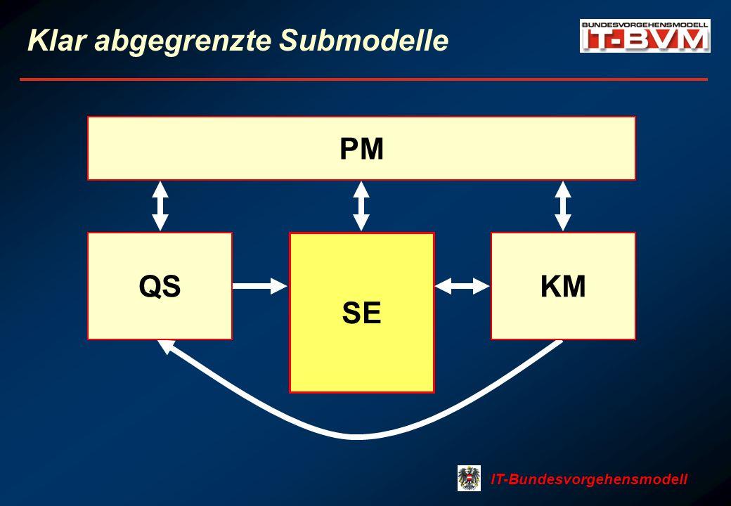 IT-Bundesvorgehensmodell Klar abgegrenzte Submodelle SE PM QSKM