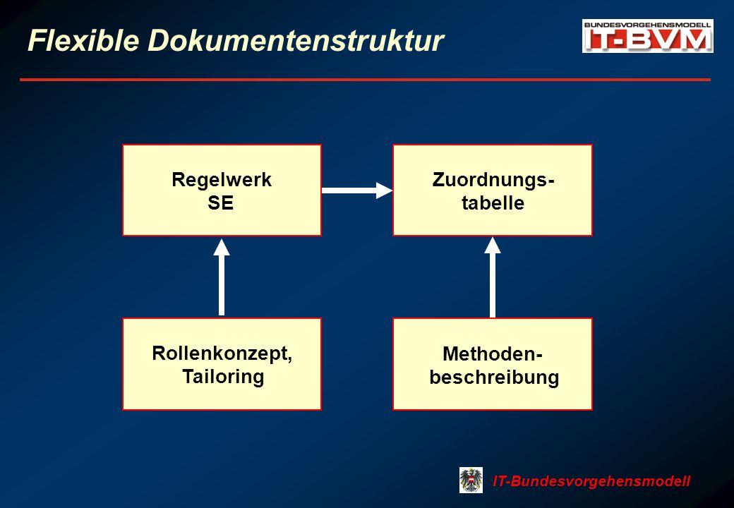 IT-Bundesvorgehensmodell Flexible Dokumentenstruktur Regelwerk SE Methoden- beschreibung Zuordnungs- tabelle Rollenkonzept, Tailoring