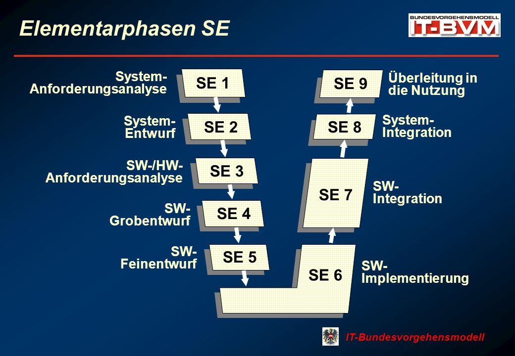 IT-Bundesvorgehensmodell Elementarphasen SE SE 1 System- Anforderungsanalyse SE 2 System- Entwurf SE 3 SW-/HW- Anforderungsanalyse SE 4 SW- Grobentwurf SE 5 SW- Feinentwurf SE 6 SW- Implementierung SE 7 SW- Integration SE 8 System- Integration SE 9 Überleitung in die Nutzung