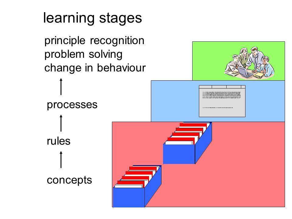 learning stages concepts rules processes principle recognition problem solving change in behaviour Wie ich dann mit dieser Dame in das Nebenzimmer ging und sie mit mir diese Tests durchführte, dachte ich mir nichts Schlimmes dabei.
