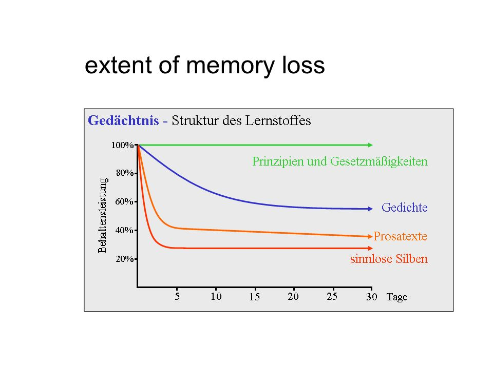 extent of memory loss