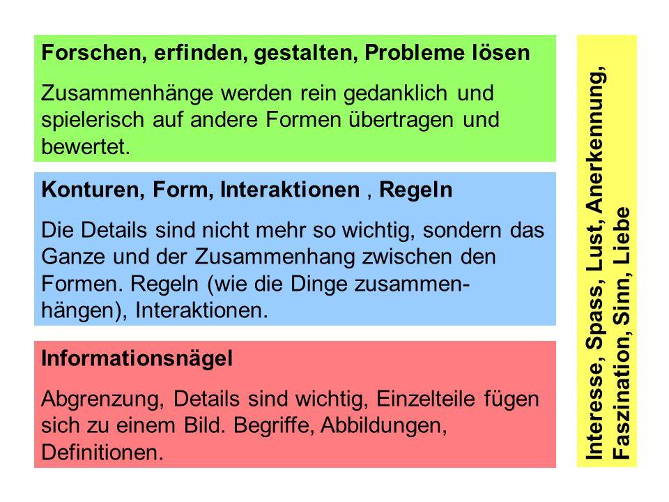 Wissensarten Träges Wissen (Reproduktion) Dynamisches Wissen (Transfer) Komprimiertes Wissen (Prinzip) Metakognitive Lernerfahrung