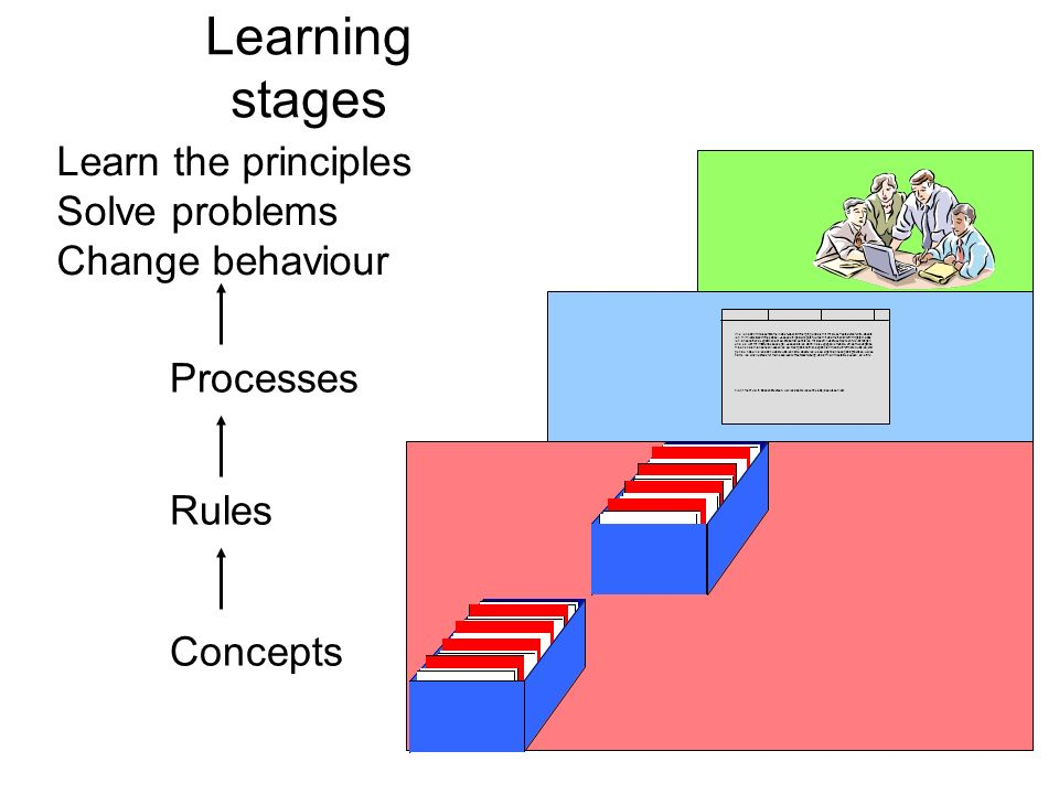 Learning stages Concepts Rules Processes Learn the principles Solve problems Change behaviour Wie ich dann mit dieser Dame in das Nebenzimmer ging und