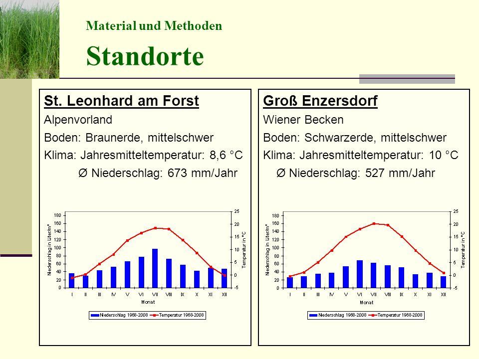 Groß Enzersdorf Wiener Becken Boden: Schwarzerde, mittelschwer Klima: Jahresmitteltemperatur: 10 °C Ø Niederschlag: 527 mm/Jahr St.