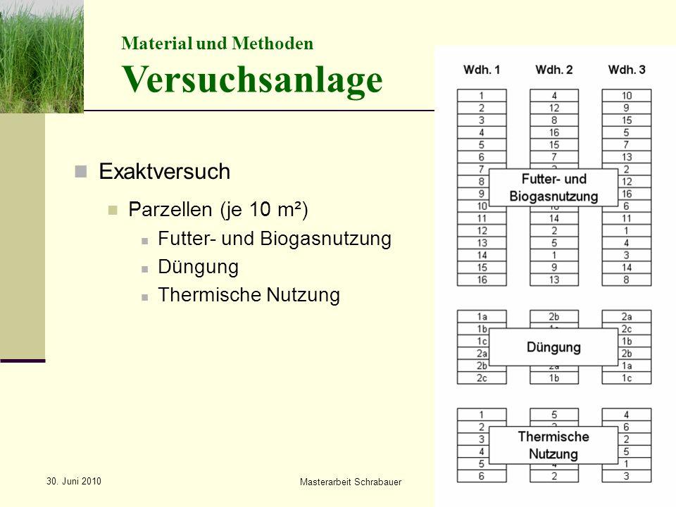 Exaktversuch Parzellen (je 10 m²) Futter- und Biogasnutzung Düngung Thermische Nutzung Versuchsanlage Material und Methoden Masterarbeit Schrabauer 30.