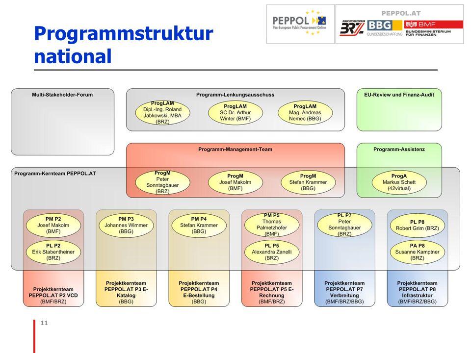 Programmstruktur national 11